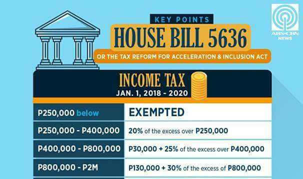 Legarda Chalk Allowance Would Also Be Raised To P5000 In